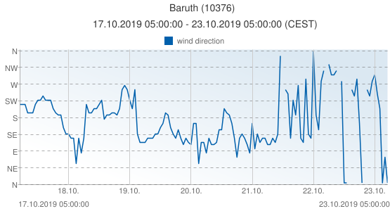 Baruth, Germany (10376): wind direction: 17.10.2019 05:00:00 - 23.10.2019 05:00:00 (CEST)