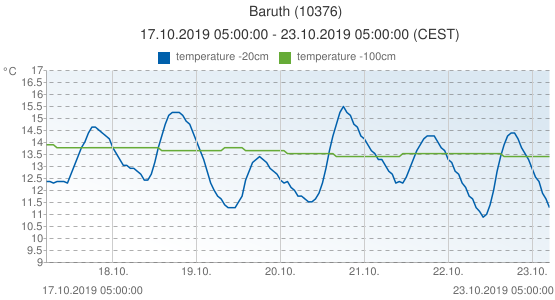 Baruth, Germany (10376): temperature -20cm & temperature -100cm: 17.10.2019 05:00:00 - 23.10.2019 05:00:00 (CEST)