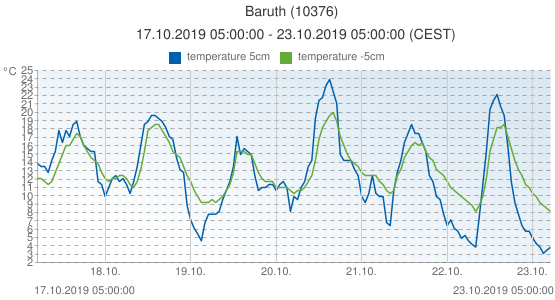 Baruth, Germany (10376): temperature 5cm & temperature -5cm: 17.10.2019 05:00:00 - 23.10.2019 05:00:00 (CEST)