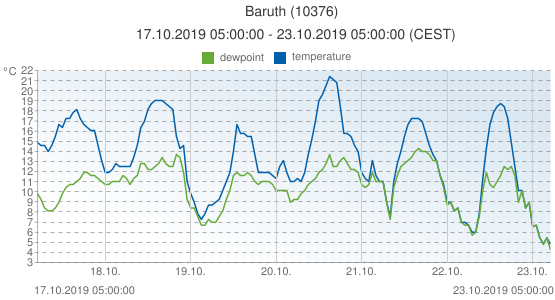 Baruth, Germany (10376): temperature & dewpoint: 17.10.2019 05:00:00 - 23.10.2019 05:00:00 (CEST)