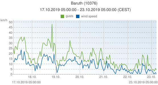 Baruth, Germany (10376): wind speed & gusts: 17.10.2019 05:00:00 - 23.10.2019 05:00:00 (CEST)