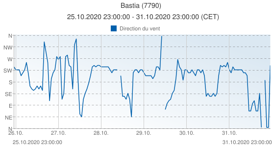 Bastia, France (7790): Direction du vent: 25.10.2020 23:00:00 - 31.10.2020 23:00:00 (CET)