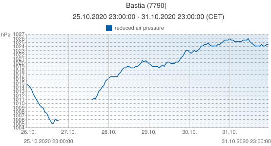 Bastia, France (7790): reduced air pressure: 25.10.2020 23:00:00 - 31.10.2020 23:00:00 (CET)