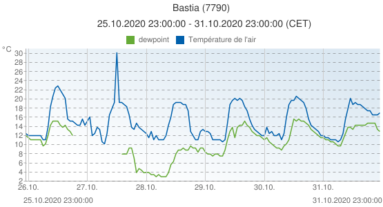 Bastia, France (7790): Température de l'air & dewpoint: 25.10.2020 23:00:00 - 31.10.2020 23:00:00 (CET)