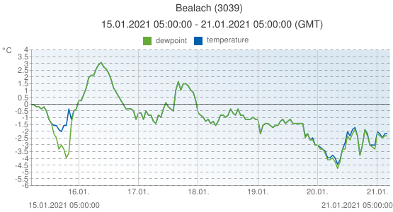 Bealach, United Kingdom (3039): temperature & dewpoint: 15.01.2021 05:00:00 - 21.01.2021 05:00:00 (GMT)