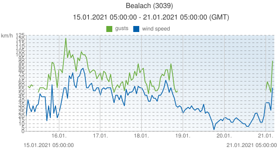 Bealach, United Kingdom (3039): wind speed & gusts: 15.01.2021 05:00:00 - 21.01.2021 05:00:00 (GMT)