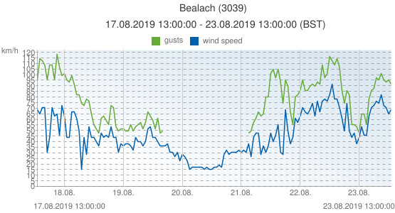 Bealach, United Kingdom (3039): wind speed & gusts: 17.08.2019 13:00:00 - 23.08.2019 13:00:00 (BST)