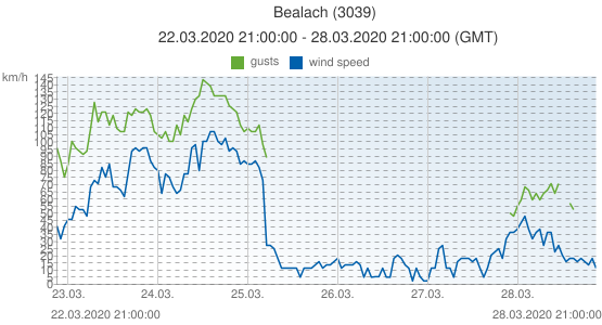 Bealach, United Kingdom (3039): wind speed & gusts: 22.03.2020 21:00:00 - 28.03.2020 21:00:00 (GMT)