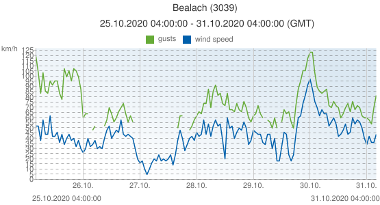 Bealach, United Kingdom (3039): wind speed & gusts: 25.10.2020 04:00:00 - 31.10.2020 04:00:00 (GMT)
