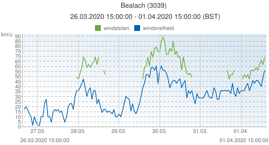 Bealach, Groot Brittannië (3039): windsnelheid & windstoten: 26.03.2020 15:00:00 - 01.04.2020 15:00:00 (BST)