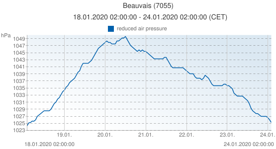 Beauvais, France (7055): reduced air pressure: 18.01.2020 02:00:00 - 24.01.2020 02:00:00 (CET)