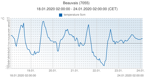 Beauvais, France (7055): temperature 5cm: 18.01.2020 02:00:00 - 24.01.2020 02:00:00 (CET)