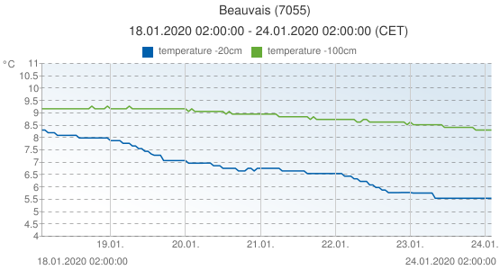 Beauvais, France (7055): temperature -20cm & temperature -100cm: 18.01.2020 02:00:00 - 24.01.2020 02:00:00 (CET)