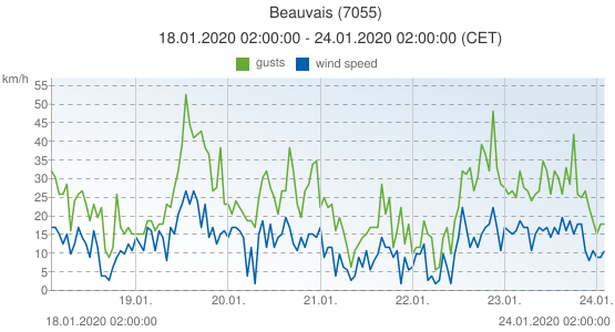 Beauvais, France (7055): wind speed & gusts: 18.01.2020 02:00:00 - 24.01.2020 02:00:00 (CET)