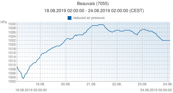 Beauvais, France (7055): reduced air pressure: 18.08.2019 02:00:00 - 24.08.2019 02:00:00 (CEST)