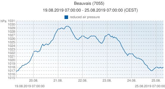 Beauvais, France (7055): reduced air pressure: 19.08.2019 07:00:00 - 25.08.2019 07:00:00 (CEST)