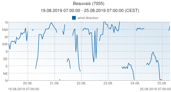 Beauvais, France (7055): wind direction: 19.08.2019 07:00:00 - 25.08.2019 07:00:00 (CEST)