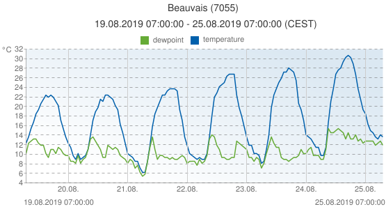 Beauvais, France (7055): temperature & dewpoint: 19.08.2019 07:00:00 - 25.08.2019 07:00:00 (CEST)