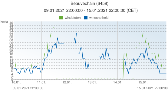 Beauvechain, België (6458): windsnelheid & windstoten: 09.01.2021 22:00:00 - 15.01.2021 22:00:00 (CET)
