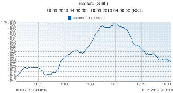 Bedford, United Kingdom (3560): reduced air pressure: 10.09.2019 04:00:00 - 16.09.2019 04:00:00 (BST)