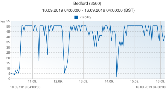 Bedford, United Kingdom (3560): visibility: 10.09.2019 04:00:00 - 16.09.2019 04:00:00 (BST)