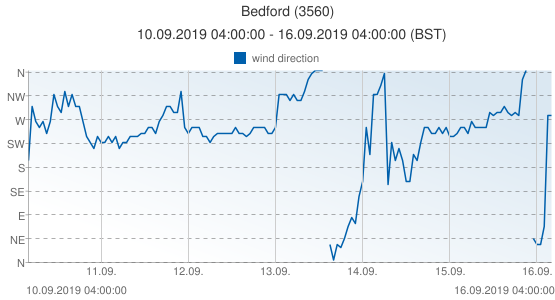 Bedford, United Kingdom (3560): wind direction: 10.09.2019 04:00:00 - 16.09.2019 04:00:00 (BST)