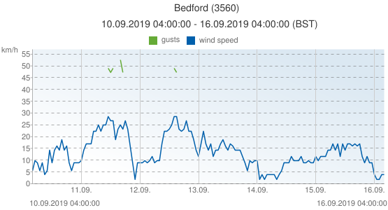 Bedford, United Kingdom (3560): wind speed & gusts: 10.09.2019 04:00:00 - 16.09.2019 04:00:00 (BST)