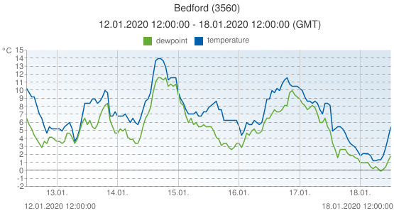 Bedford, United Kingdom (3560): temperature & dewpoint: 12.01.2020 12:00:00 - 18.01.2020 12:00:00 (GMT)