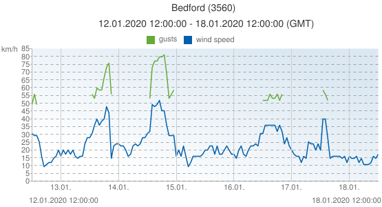 Bedford, United Kingdom (3560): wind speed & gusts: 12.01.2020 12:00:00 - 18.01.2020 12:00:00 (GMT)