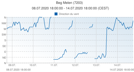 Beg Melen, France (7203): Direction du vent: 08.07.2020 18:00:00 - 14.07.2020 18:00:00 (CEST)