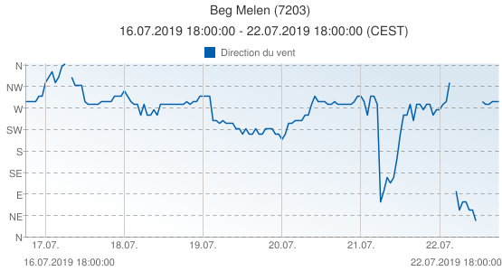 Beg Melen, France (7203): Direction du vent: 16.07.2019 18:00:00 - 22.07.2019 18:00:00 (CEST)