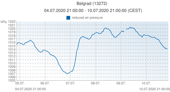 Belgrad, Serbia (13272): reduced air pressure: 04.07.2020 21:00:00 - 10.07.2020 21:00:00 (CEST)