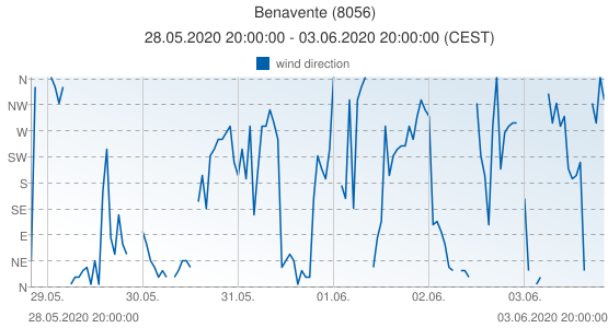 Benavente, Spain (8056): wind direction: 28.05.2020 20:00:00 - 03.06.2020 20:00:00 (CEST)