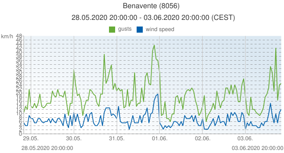 Benavente, Spain (8056): wind speed & gusts: 28.05.2020 20:00:00 - 03.06.2020 20:00:00 (CEST)