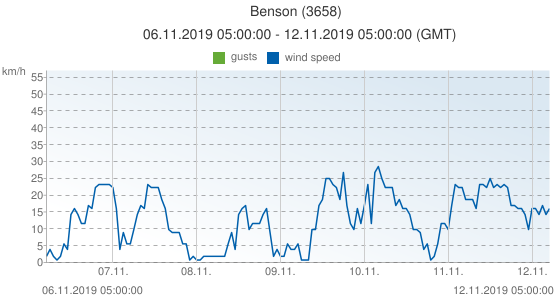 Benson, United Kingdom (3658): wind speed & gusts: 06.11.2019 05:00:00 - 12.11.2019 05:00:00 (GMT)