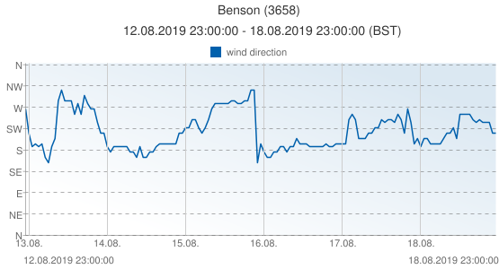 Benson, United Kingdom (3658): wind direction: 12.08.2019 23:00:00 - 18.08.2019 23:00:00 (BST)