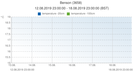 Benson, United Kingdom (3658): temperature -20cm & temperature -100cm: 12.08.2019 23:00:00 - 18.08.2019 23:00:00 (BST)
