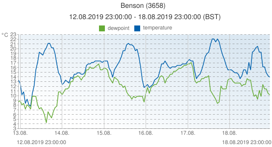 Benson, United Kingdom (3658): temperature & dewpoint: 12.08.2019 23:00:00 - 18.08.2019 23:00:00 (BST)