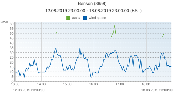 Benson, United Kingdom (3658): wind speed & gusts: 12.08.2019 23:00:00 - 18.08.2019 23:00:00 (BST)