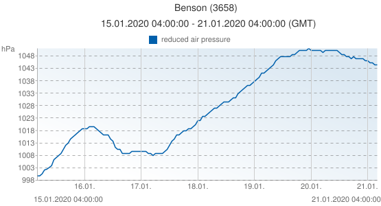 Benson, United Kingdom (3658): reduced air pressure: 15.01.2020 04:00:00 - 21.01.2020 04:00:00 (GMT)