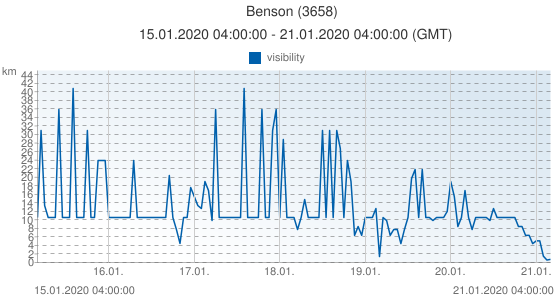 Benson, United Kingdom (3658): visibility: 15.01.2020 04:00:00 - 21.01.2020 04:00:00 (GMT)
