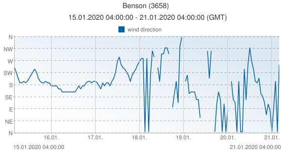 Benson, United Kingdom (3658): wind direction: 15.01.2020 04:00:00 - 21.01.2020 04:00:00 (GMT)