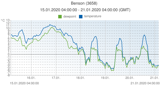 Benson, United Kingdom (3658): temperature & dewpoint: 15.01.2020 04:00:00 - 21.01.2020 04:00:00 (GMT)