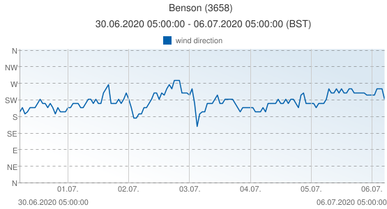 Benson, United Kingdom (3658): wind direction: 30.06.2020 05:00:00 - 06.07.2020 05:00:00 (BST)