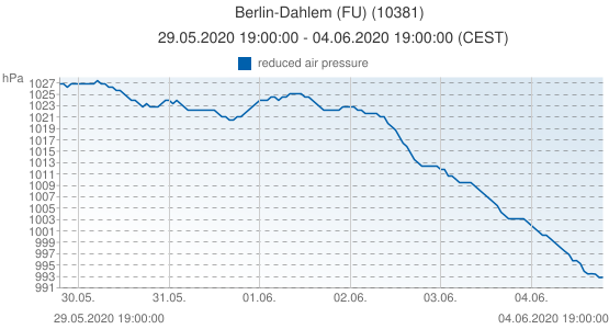 Berlin-Dahlem (FU), Germany (10381): reduced air pressure: 29.05.2020 19:00:00 - 04.06.2020 19:00:00 (CEST)