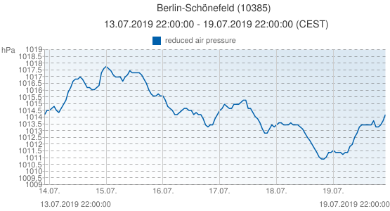 Berlin-Schönefeld, Alemania (10385): reduced air pressure: 13.07.2019 22:00:00 - 19.07.2019 22:00:00 (CEST)