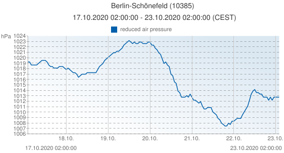 Berlin-Schönefeld, Germany (10385): reduced air pressure: 17.10.2020 02:00:00 - 23.10.2020 02:00:00 (CEST)