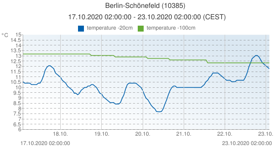 Berlin-Schönefeld, Germany (10385): temperature -20cm & temperature -100cm: 17.10.2020 02:00:00 - 23.10.2020 02:00:00 (CEST)