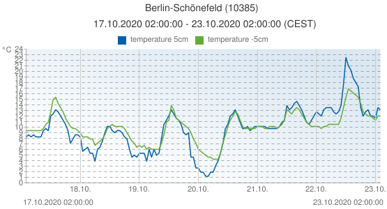 Berlin-Schönefeld, Germany (10385): temperature 5cm & temperature -5cm: 17.10.2020 02:00:00 - 23.10.2020 02:00:00 (CEST)