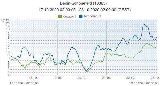 Berlin-Schönefeld, Germany (10385): temperature & dewpoint: 17.10.2020 02:00:00 - 23.10.2020 02:00:00 (CEST)